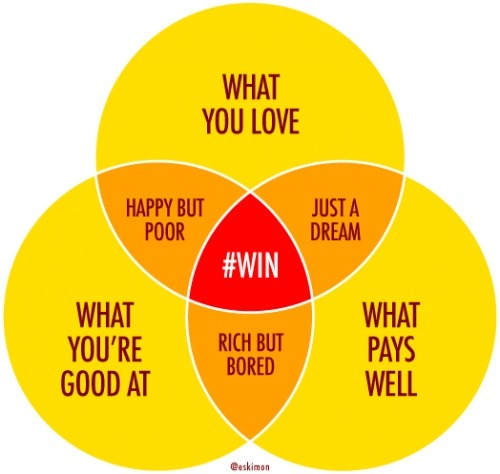 How to #win at life…