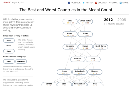 journo-geekery:  The Best and Worst Countries in the Medal Count - Interactive Graphic - NYTimes.com  Which is better, more medals or more golds? This rankings chart shows how countries stack up according to any reasonable ranking.  A lovely interlude in otherwise serious Oly coverage.  Which is better, more medals or more golds? This rankings chart shows how countries stack up according to any reasonable ranking