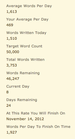 Word count update. Had a bit of a lack of motivation tonight. It was a really long day, and I've been in a funk since getting home. Still glad that I sat down and wrote a bit though.  Now to head to bed, and hopefully wake up in a much better mood.