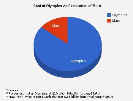 discoverynews:  Cost of Olympics vs. Landing a robot on Mars'nuff said.  sports were important when humanity depended on physical power, now with science we need to improve our minds as a priority but people are not pretty interested in being smarter these days