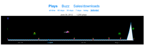 Bandcamp – You can play Defender with your stats. The number of plays shows your score. See a video here. /via Jan