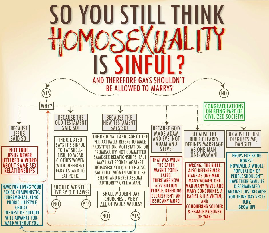 dylanfrendt:  bradleeandthemachine:  ilovecharts:  So You Still Think Homosexuality Is A Sin? via my mother  Best thing in the world.  I like this.