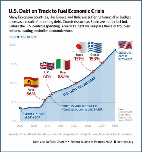 theheritagefoundation:  U.S. debt compared to the world: If we keep spending, we're doomed.