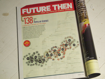 Jer Thorp visualizes 138 years of Popular Science.