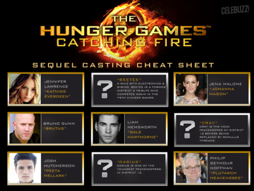 Celebuzz 'Hunger Games: Catching Fire' casting cheat sheet: Which roles are still in play?