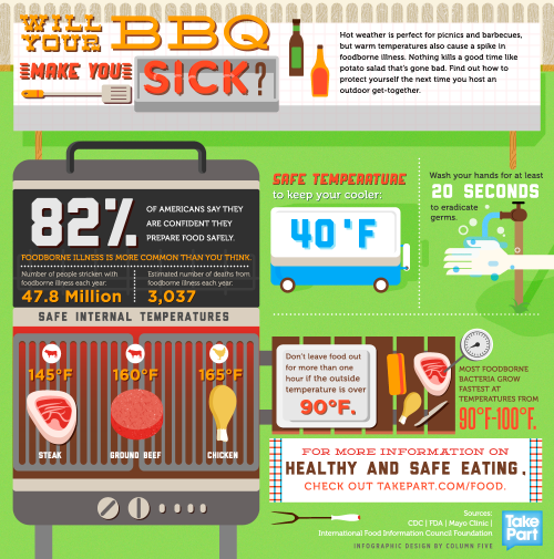Don't Let Bad Boy Bacteria Invade Your Summer Cookouts!