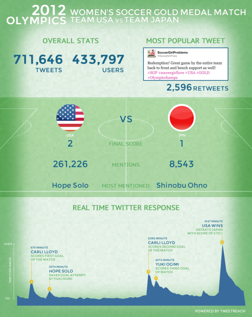 courtenaybird:  Twitter's real-time response to the women's Olympic soccer gold medal game  711,646 tweets were posted during the 2-hour soccer game from 433,797 different Twitter accounts. The most exciting moment during the game was at 19:55 UTC when Carli Lloyd scored the second US goal, which hit a peak of nearly 12K tweets per minute. At the end of the game, celebratory tweets about USA's win skyrocketed up to around 22K tweets per minute.