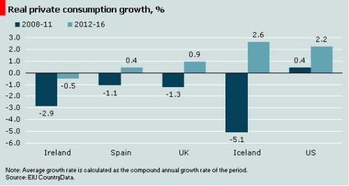 Real Private Consumption Growth (Ireland, Spain, UK & USA).