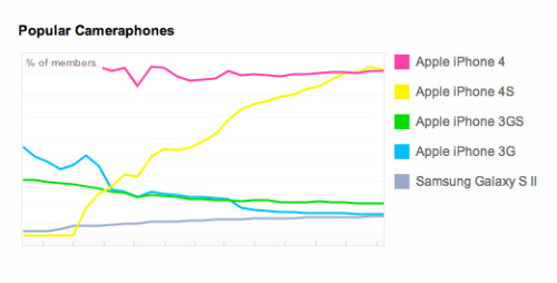 The most popular camera-phones on Flickr.  I draw no conclusions but it appears to be a bit one sided.