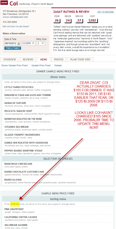 DEAR ZAGAT! Your website says COI costs $105. But we have some information that kinda sorta contradicts that claim. Check this out:  COI actually costs $165, if our interview with the restaurant's chef is to be believed. However, COI did charge $155 in 2011, or $145 earlier that year, or $125 in 2009, or $115 in 2008. In fact, if our research is accurate, the last time we saw COI's menu at $105 was back in 2006, when George W. Bush was still our president, and when Martin Scorcese hadn't yet won an Oscar for Best Director.  Probably a good time to update your menu, non?  Also, congrats to Scorcese for finally winning that Oscar in 2007. The Departed totally rocked.