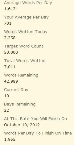 Not quite 5 pm update, but I'm done writing for the afternoon. I managed to get 3,258 new words to add to my story when I get home. I definitely wasn't going as fast as I possibly could, but since I'm at work, there are distractions after all. 14% done with my Nano! Huzzah. I'm making a comeback. This weekend, I'm aiming for 10K additional words. I think I can do it if I have at least three sittings this weekend.