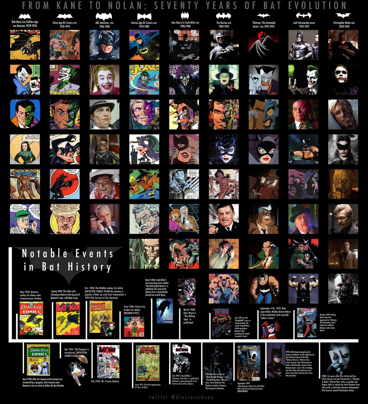 jaymug:  70 Years of Batman Evolution  For the love of Batman.