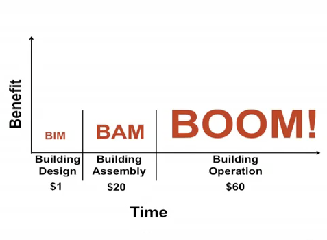 "ryanpanos:  The Future of the Building Industry: BIM-BAM-BOOM! It all begins with BIM; the architect uses 3-D modeling to investigate options and test building performance early on in order to optimize the building's design. The design is then handed off to the contractor who streamlines the building process with BAM (Building Assembly Modeling), which allows for a significant decrease in construction costs. Once complete, BAM is turned over the owner and becomes BOOM (building owner operator model). This allows the owner to manage the building over time and ensure optimized building performance throughout its entire life cycle. The real promise of ""BIM-BAM-BOOM!"" is ""better design, better construction, better operation""."