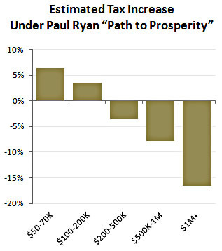 "mohandasgandhi:  evanfleischer:  motherjones:  NBC news reports that Rep. Paul Ryan (R-WI) will be Mitt Romney's vice presidential nominee. Here's a look at how his ""path to prosperity"" would affect the rich.  And when Chait talks of 'massive cuts to income tax,' this is what he's talking about.  Mitt Romney is a rich guy who doesn't pay his taxes. His alleged VP pick is a guy who thinks rich guys should never pay taxes. It's too easy. Enjoy your second term, Mr. Obama."