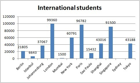 Number of international students in Singapore, London, Paris, New York