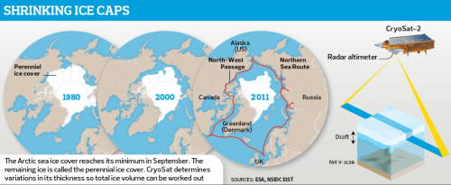 It's gettin' hot in here: 'Rate of arctic summer sea ice loss is 50% higher than predicted' From The Guardian:  Sea ice in the Arctic is disappearing at a far greater rate than previously expected, according to data from the first purpose-built satellite launched to study the thickness of the Earth's polar caps. … This rate of loss is 50% higher than most scenarios outlined by polar scientists and suggests that global warming, triggered by rising greenhouse gas emissions, is beginning to have a major impact on the region. In a few years the Arctic ocean could be free of ice in summer, triggering a rush to exploit its fish stocks, oil, minerals and sea routes. … The consequences of losing the Arctic's ice coverage, even for only part of the year, could be profound. Without the cap's white brilliance to reflect sunlight back into space, the region will heat up even more than at present. As a result, ocean temperatures will rise and methane deposits on the ocean floor could melt, evaporate and bubble into the atmosphere. Scientists have recently reported evidence that methane plumes are now appearing in many areas. Methane is a particularly powerful greenhouse gas and rising levels of it in the atmosphere are only likely to accelerate global warming. And with the disappearance of sea ice around the shores of Greenland, its glaciers could melt faster and raise sea levels even more rapidly than at present.  Check out the rest of the article here. (Infographic source: The Guardian)