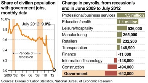 con-tem-plate:  Brookings: Without government job cuts, unemployment would be at 7.1 percent