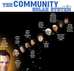 community-overdose:  The community solar systemClick for the best Community tumblr ever.