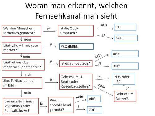 youknowyouregerman:  This actually works on trying to find out which channel you're watching on TV.(Submitted by anonym)