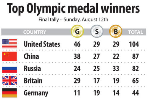 Olympic medal count: USA sets historic gold medal mark http://ow.ly/cUMaU