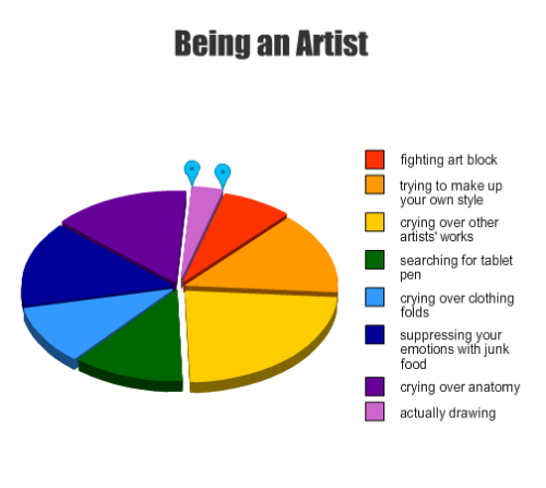 7lightstothesea:  demeaniac:  my days as an artist sleep not included inspired by this post  This is the most accurate depiction of my life