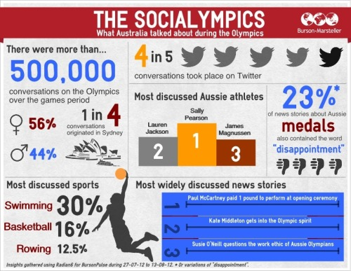 "The Socialympics [INFOGRAPHIC]Developed by B-M Australia It's been said that it was the 'Socialympics"" – the first time that social media truly infiltrated, supported, interrupted and facilitated conversation around the Olympic Games. Social media played such a major role in the Olympics that the IOC brought out guidelines to inform athletes what they could and couldn't do on social media platforms such as Twitter. Throughout the games, there were more than 500,000 conversations in Australia alone during the Olympics, and Twitter estimates that there were around 80,000 conversations a minute about the Games. Both athletes and journalists alike had their social media accounts suspended for breaching either the IOC or Twitter guidelines. One athlete even blamed social media for their underwhelming performance. In light of this, B-M Australia has developed the attached Infographic, which visualises the conversations had by Australians during the Olympic games. The Infographic shows the most discussed Australian athletes and news stories and breaks down the demographic data to show who talked the most. Key insights from the Infographic include: ·         4 in every 5 conversations around the Games took place on Twitter, dwarfing every other social media platform·         Females talked about Olympics more than men, with 56% of the conversations coming from women·         Sally Pearson was Australia's most talked about athlete, followed by Lauren Jackson and James Magnussen·         The most widely discussed news story was that Paul McCartney was paid just 1 pound to perform at the Opening Ceremony·         Swimming was the most discussed sport overall, followed by basketball and rowing"