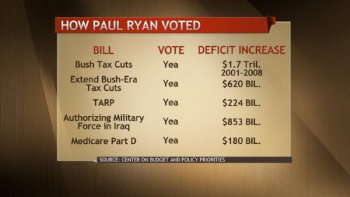 liberalsarecool:  msnbc:  From Up w/Chris Hayes: Here's a chart detailing Rep. Paul Ryan's major votes and their impact on the deficit.  Ryan, on cue, suffered massive political amnesia on Jan 2009.  If there's anything you use to sift through Ryan's budget bullshit, it's this.