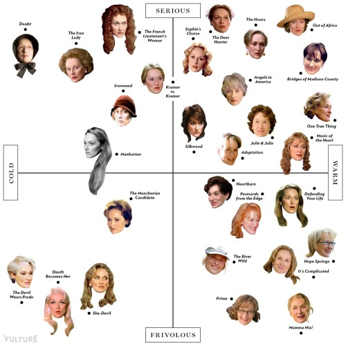 "ilovecharts:  The Definitive Meryl Streep Matrix  Love it! ""Heartburn"" with Streep and Jack Nicholson was on this weekend — we still can't get that Carly Simon song out of our heads!"
