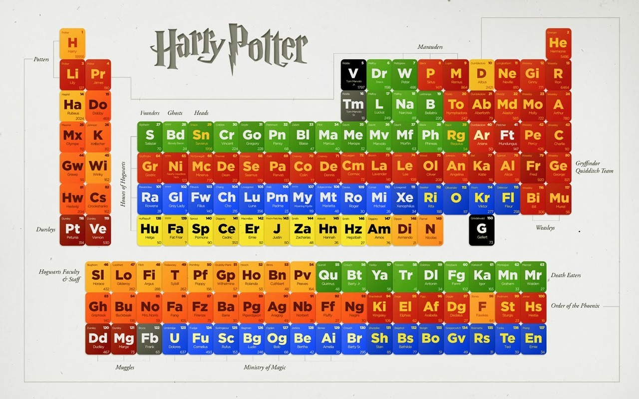 A Periodic Table of Harry Potter Characters Because you wanted to spend the next half hour doing something awesome. I'm really impressed with the organization of groups and periods on this! (via HuffPostScience)