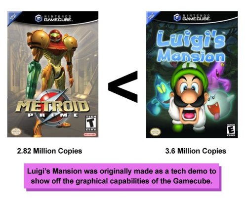 At least Luigi did well…