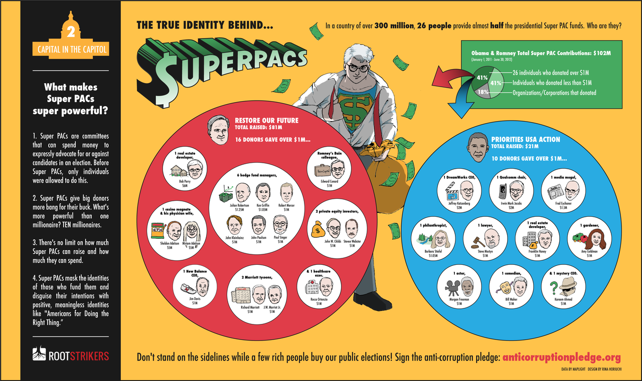 The True Identity Behind SuperPACs  Our second infographic in the Capital in the Capitol series explains why Super PACs are super powerful this presidential election, and tells you who really holds that power—26 individuals.  Some of their names have appeared here and there in the news, but their collective identities tell a more impressive tale. What do all of these people have in common? While a large pocket of Romney supporters seem to be financial tycoons, and another subset of Obama supporters are Hollywood elite, altogether what unites these folks is their wealth—and the shared belief that it can win an election.