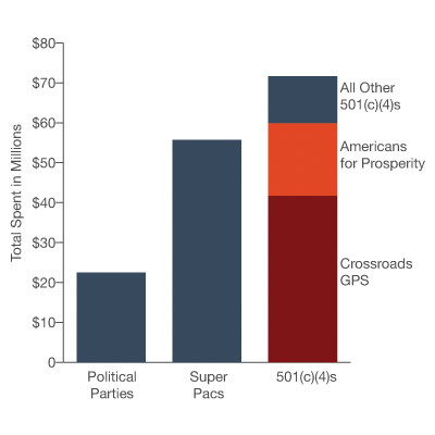 Two Dark Money Groups Outspending All Super PACs Combined  Two conservative nonprofits, Crossroads GPS and Americans for Prosperity, have poured almost $60 million into TV ads to influence the presidential race so far, outgunning all super PACs put together, new spending estimates show.