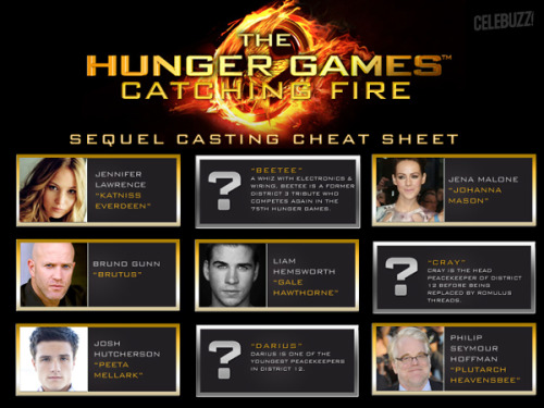 INFOGRAPHIC: 'The Hunger Games: Catching Fire' casts Stephanie Leigh Schlund