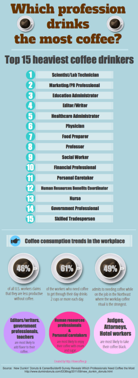 joncrowley:  (via Which profession drinks the most coffee? - I Love Coffee) Yup. #2.