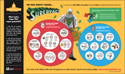 In a country of almost 300 million, 26 people provide almost half the superPAC presidential funds.  Who are they?