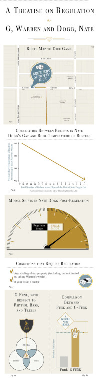 popchartlab:  A treatise on regulation by G, Warren and Dogg, Nate.  This is the best thing I've seen today.