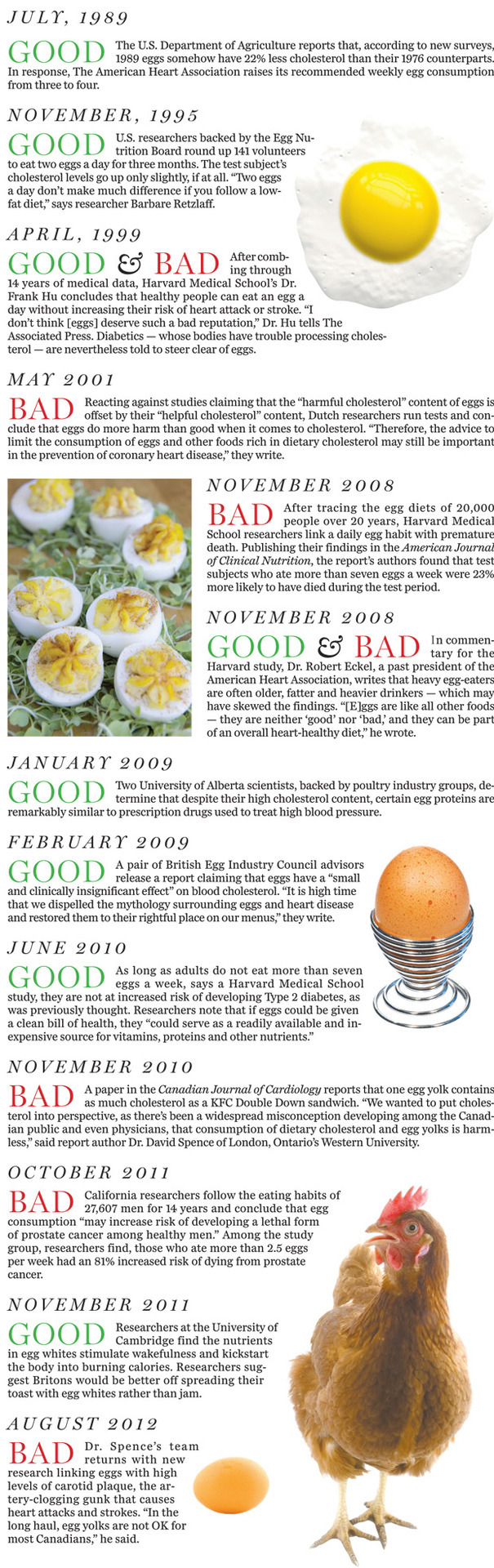 Yolks as bad as smokes? We try to unscramble the truth about eggs.
