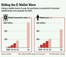 (via Payments Network Takes On Google - WSJ.com)