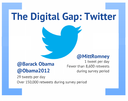 Obama Outpaces Romney in Direct Voter Communications on Web, Social Media At the time of analysis (June 4-17, 2012), the Obama campaign had public accounts on nine separate platforms: Facebook, Google+, Pinterest, Tumblr, YouTube, Flickr, Instagram, Spotify and two accounts on Twitter (@BarackObama and @Obama2012). That is twice that of the Romney campaign, which had public accounts on Facebook, Twitter, YouTube, Flickr and Google+. Romney has since expanded his presence, adding accounts on Tumblr and Spotify.  The Obama campaign is also substantially more active in these domains. Across all the platforms studied, the Obama campaign posted nearly four times as much content as the Romney campaign-614 Obama posts compared with 168 posts for Romney.The gap in activity was greatest on Twitter. Romney averaged one tweet a day. Obama averaged 29 tweets a day, (17 per day on @BarackObama, the Twitter Account associated with his presidency, and 12 on @Obama2012). New analysis from the Project for Excellence in Journalism: Read more