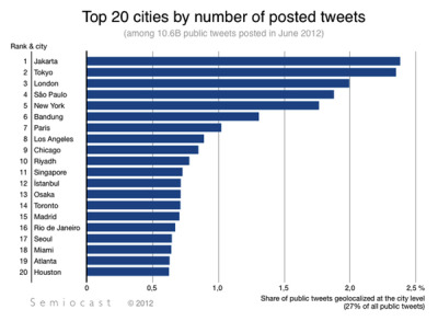 nprfreshair:  The World Cities That Tweet the Most The study, released by Paris-based Semiocast, tracked the number of tweets with location info in the month of June, 2012. New York is the top U.S. city for tweets, outranking Los Angeles, Chicago, Miami, Atlanta, and Houston. San Francisco, the city that the social media company calls home, doesn't make an appearance in the top 20.  Read more.[Image: Semiocast]