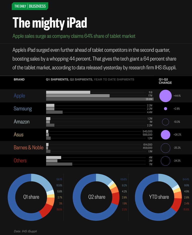 thedailyfeed:  Apple continues its world domination.  The iPad remains the king of tablets with a comfortable margin.