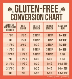 nomorebellyaches:  naterpie:  intestinalexperimentals:  A gluten free baking conversion chart, from the Pinterest of Udi's Gluten Free Foods