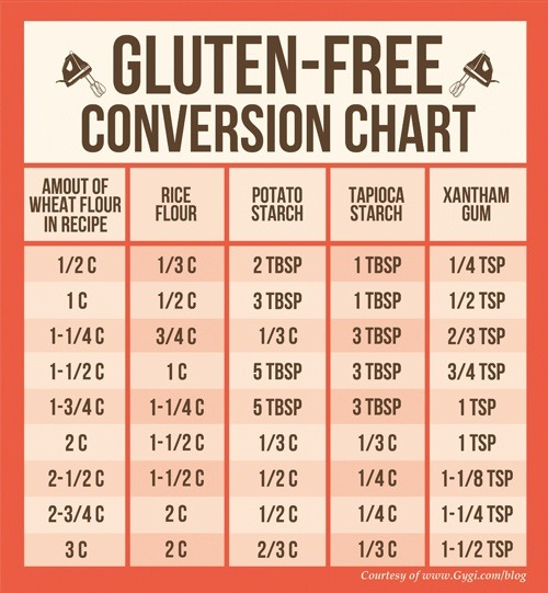 nomorebellyaches:  naterpie:  intestinalexperimentals:  A gluten free baking conversion chart, from the Pinterest of Udi's Gluten Free Foods  THIS IS USEFUL AS FUCK  OOOOH! ^-^