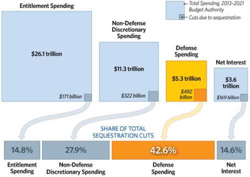 Slashing America's defense budget by half a TRILLION dollars WILL jeopardize the military's ability to defend the nation! Let's cut entitlement spending — not pull the rug from beneath our soldiers!