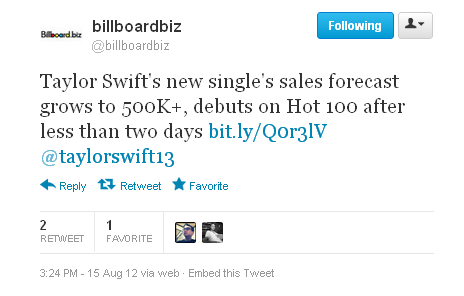 "Taylor Swift's new single ""We Are Never Ever Getting Back Together"" is selling much faster than initially thought. Industry sources now suggest the track — released late on Monday, Aug. 13 — will probably easily move more than 500,000 downloads by the end of the tracking week on Sunday, Aug. 19. It even has a pretty decent shot of surpassing the 600,000 mark.   Yesterday, forecasters were suggesting it would launch with 400,000 to 500,000. But, once sources saw how well it was already selling, it blew all projections out of the water.If it surpasses 448,000, it will earn the largest debut for a digital song by a woman in history. Lady Gaga's ""Born This Way"" holds the current feat among female acts, when it launched at No. 1 on Billboard's Digital Songs chart with 448,000 according to Nielsen SoundScan.   Meanwhile, on today's new Billboard Hot 100 chart, the song makes a, well, Swift start, debuting at No. 72 after less than two days in release. The full Hot 100 chart will refresh on Billboard.com on Thursday, Aug. 16.   It arrives after being released to digital retailers and radio only late Monday (Aug. 13), with its first two days of airplay accounting for a No. 25 start on Radio Songs (40 million audience impressions, according to Nielsen BDS). As previously reported, that's the best bow for a new song by a country act in the Radio Songs chart's 21-year history.   The song should make a dramatic jump towards the top of next week's Hot 100 after logging a full first week of sales and airplay.  Read more at http://www.billboard.com/news/taylor-swift-s-new-single-debuts-on-hot-1007839552.story#KOFYiiEWKIdXpJkY.99"