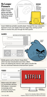 (via Missed Call: How the iPhone Conquered Japan - WSJ.com)