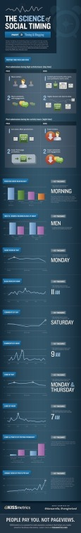 (via Infographic: The Science of Social Timing - InboundWriter)