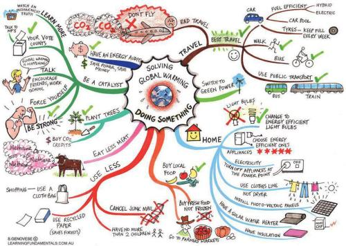 Mindmap: DO SOMETHING.  Found via GreenUp