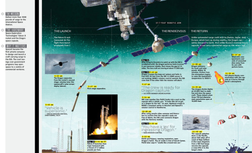 SpaceX's voyage to the ISS, minute-by-minute.  Click to enlarge.