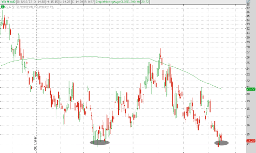 The VIX is testing 14 support once again. At this point, the logical strategy is a bullish one.  That logic holds true unless it break 14 support.